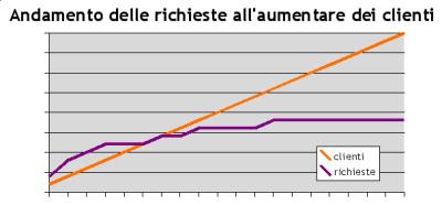 Grafico inventato sul rapporto tra numero clienti e numero richieste